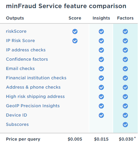 New MaxMind minFraud request types: Score, Insight, Factors